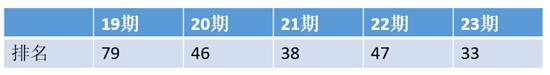 """青岛""""财富管理中心城市""""新名片递向全球 第23期""""全球金融中心指数""""青岛位列33 打造财富管理的""""三区三城"""""""