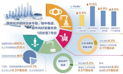 7月份,我国生产需求基本平稳,就业物价总体稳定,经济结构继续优化