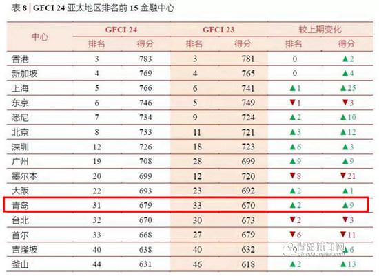 2019全球经济实力排名_全球大学经济与商业类排名 哈佛位列榜首,北大内地第1