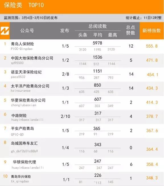 3.10 青岛微信影响力排行榜
