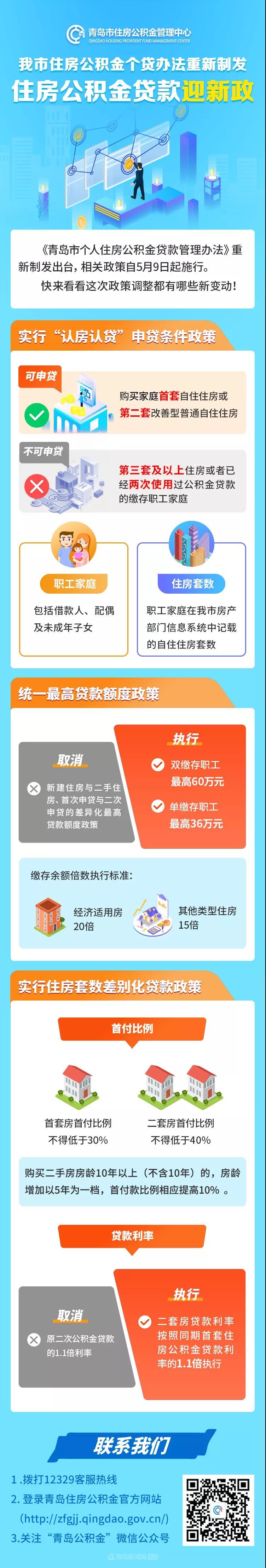 青岛市公积金�z*_青岛市住房公积金贷款迎新政-青岛新闻网