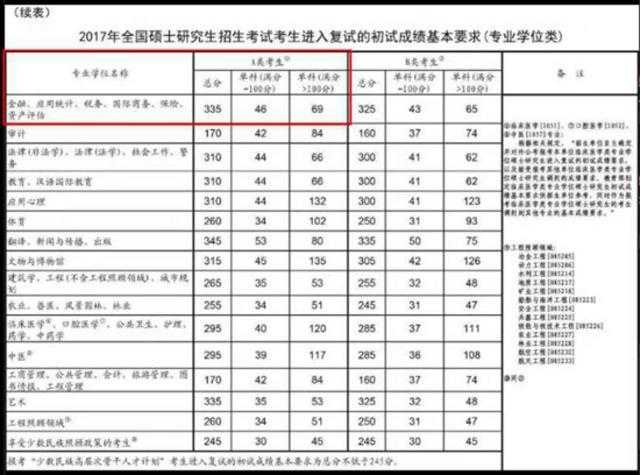 国家线已出 上海财经大学-伯克利金融硕士(全球